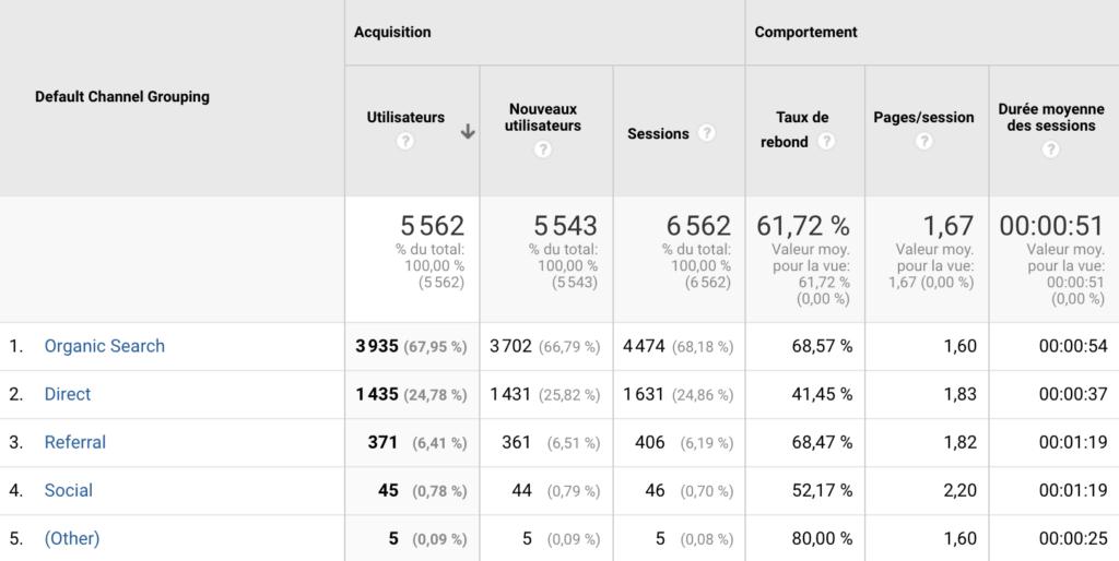 Tableau de bord des Acquisition sur Google Analytics.
