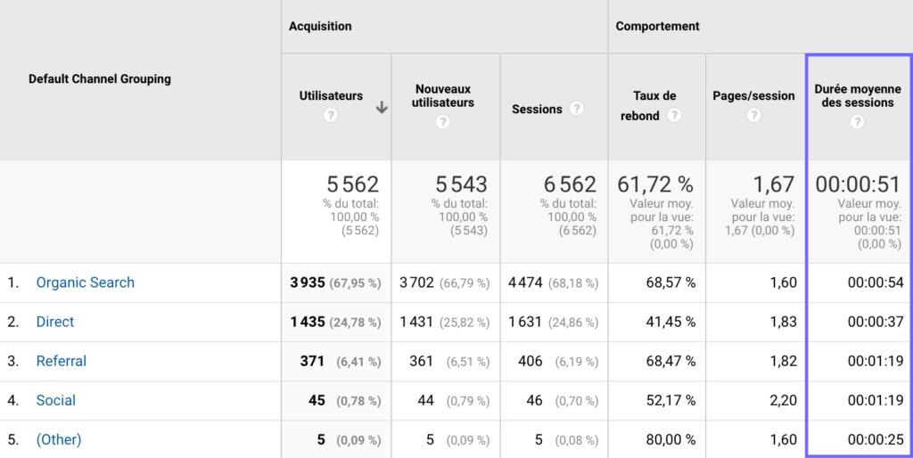 Tableau de bord de la Durée moyenne des sessions sur Google Analytics.