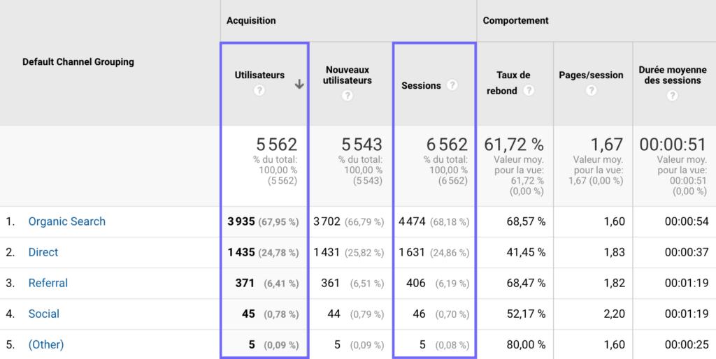 Tableau de bord des Utilisateurs et Sessions sur Google Analytics.