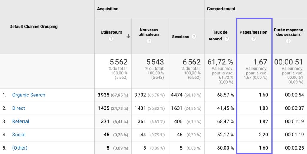 Tableau de bord des Pages par session sur Google Analytics.