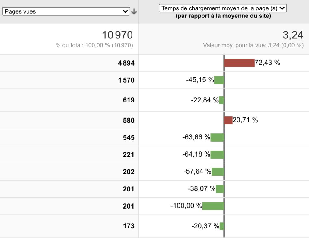 Tableau de bord du Temps de chargement des pages sur Google Analytics.
